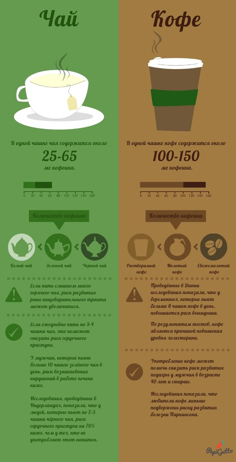 В чём кофеина больше в чае или кофе